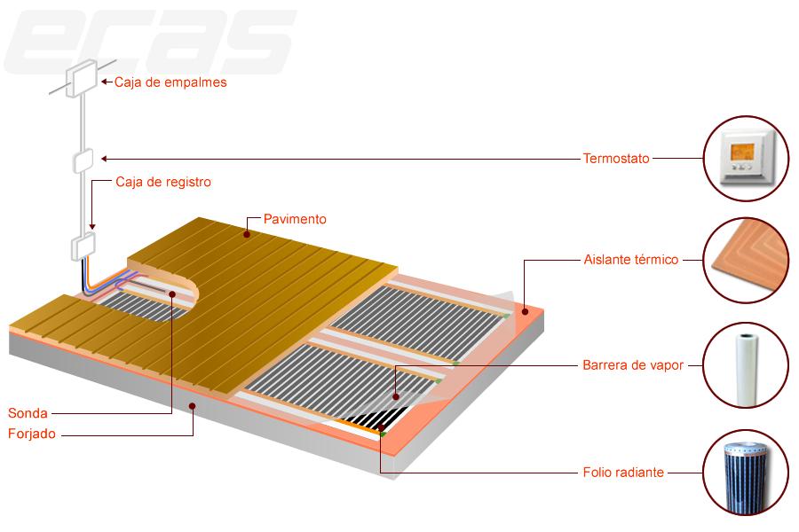 Hilo radiante electrico transportes de paneles de madera - Calefaccion suelo radiante electrico ...